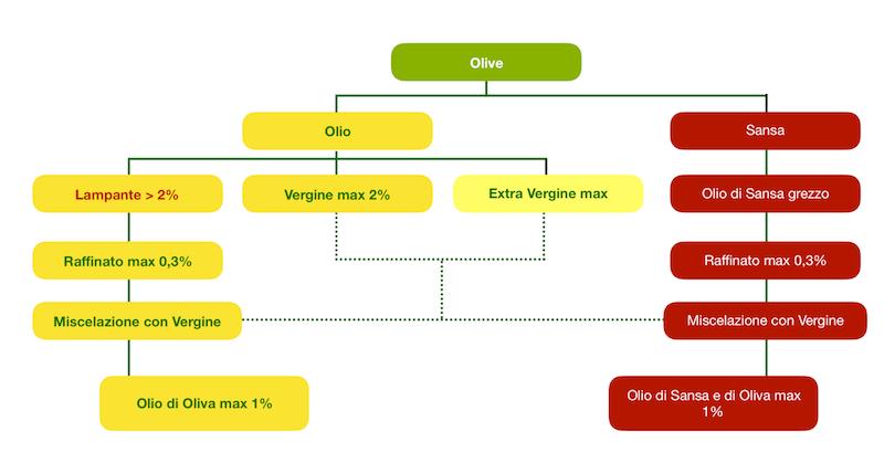 Classificazione olio oliva acidità